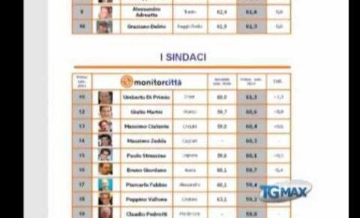 Classifica sindaci, Mascia tra i peggiori d'Italia