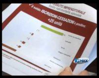 Economia: stabile provincia di Chieti