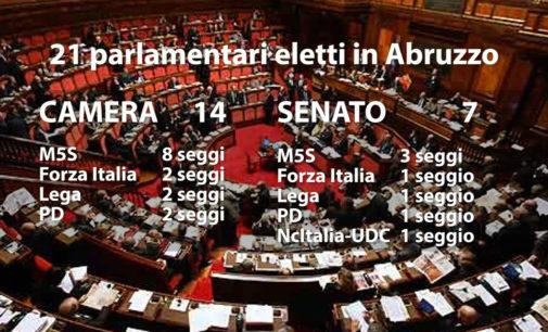Definitivi: ecco i 21 parlamentari abruzzesi eletti
