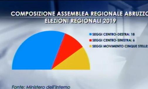 Elezioni regionali: boom della Lega oltre il 27 per cento, M5s scende al 19 per cento e PD all'11 per cento