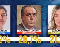 Proiezioni Swg sul 7 per cento dello scrutino, vince Marsilio