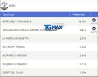 Elezioni regionali, collegio L'Aquila definitivo: ecco i 7 eletti con 5 seggi alla maggioranza e 2 all'opposizione