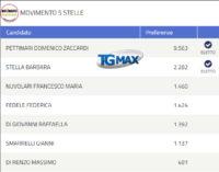 Elezioni regionali, Collegio Pescara definitivo: 7 eletti, 4 nella maggioranza e 3 all'opposizione