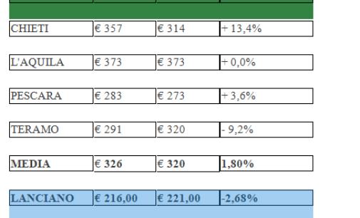 Rifiuti: a Lanciano la Tari è meno cara, 100 euro sotto la media d'Abruzzo