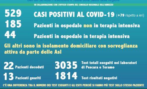 Coronavirus: la mappa dei casi positivi in Abruzzo per Comune, aggiornata al 21 marzo