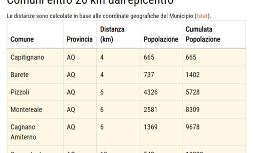 Terremoto a L'Aquila: scossa di magnitudo 3,5 con epicentro Capitignano