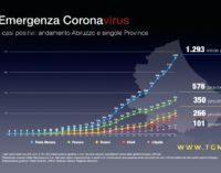 Coronavirus: 160 nuovi casi in Abruzzo, positivi a quota 1293 e 88 pazienti deceduti
