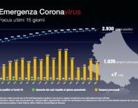 Coronavirus: 7 nuovi casi positivi, Abruzzo a quota 2.930