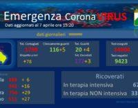 Coronavirus: 78 nuovi casi positivi, Abruzzo a quota 1799
