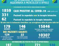 Coronavirus: 60 nuovi casi positivi, Abruzzo a quota 1859