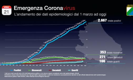 Coronavirus: 55 nuovi casi positivi, Abruzzo a quota 2667