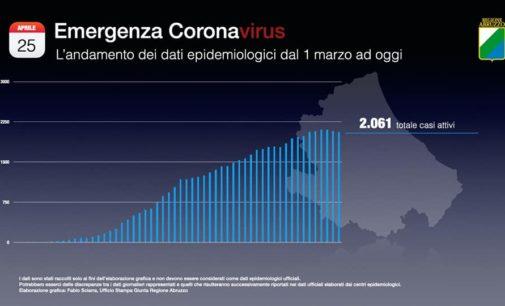 Coronavirus: 29 casi nuovi casi positivi, Abruzzo a quota 2.832