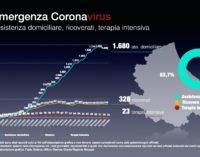 Coronavirus: 15 nuovi casi positivi, Abruzzo a quota 2.874