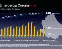 Coronavirus: 24 nuovi casi positivi, Abruzzo a quota 2923