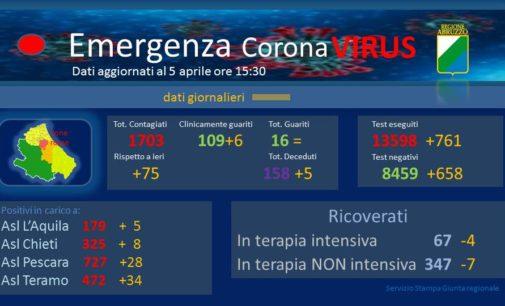 Coronavirus: 75 nuovi casi positivi, Abruzzo a quota 1703