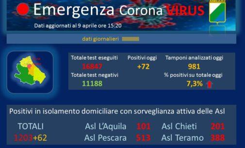 Coronavirus: 72 nuovi casi, Abruzzo a quota 1931