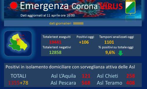 Coronavirus: 106 nuovi casi positivi, Abruzzo a quota 2120