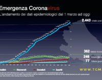 Coronavirus: 97 nuovi casi positivi, Abruzzo a quota 2443