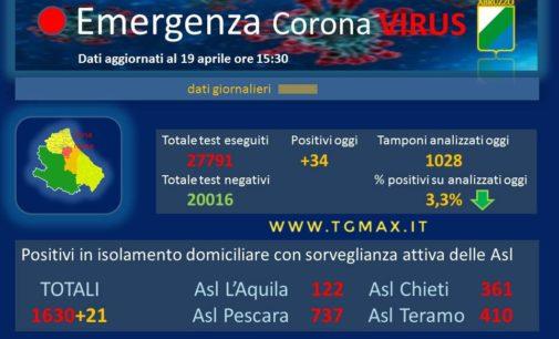 Coronavirus: 34 nuovi casi positivi, Abruzzo a quota 2521