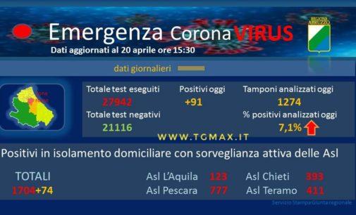 Coronavirus: 91 nuovi casi positivi, Abruzzo a quota 2612