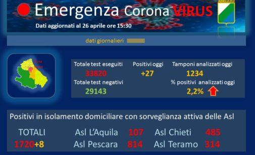 Coronavirus: 27 nuovi casi positivi, Abruzzo a quota 2859