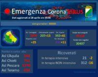 Coronavirus: 25 nuovi casi positivi, Abruzzo a quota 2899