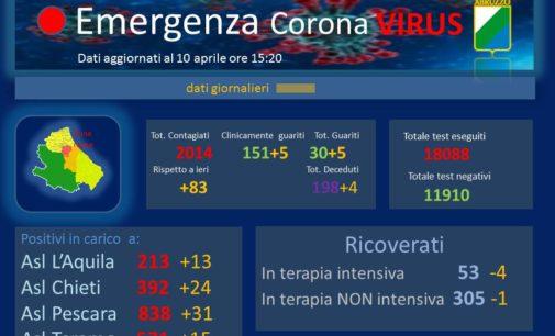 Coronavirus: 83 nuovi casi positivi, Abruzzo a quota 2014