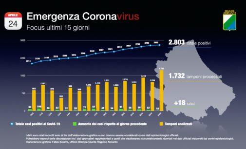 Coronavirus: 18 nuovi casi positivi, Abruzzo a quota 2803