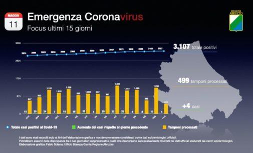 Coronavirus: 4 nuovi casi positivi, Abruzzo a quota 3107