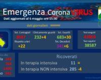 Coronavirus: 22 nuovi casi positivi, Abruzzo a quota 3.047