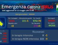 Coronavirus: 22 anni la vittima più giovane d'Abruzzo, era di Roccamorice