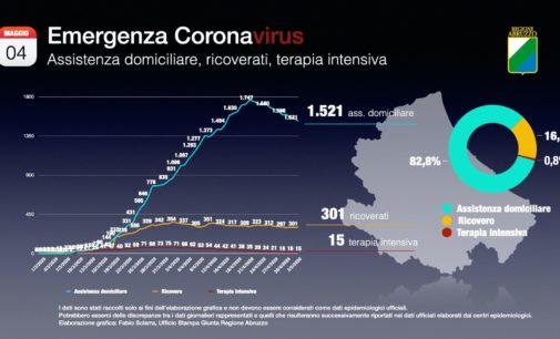 Coronavirus: 4 nuovi casi positivi, Abruzzo a quota 3000