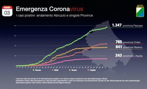 Coronavirus: 32 nuovi casi positivi, Abruzzo a quota 2996