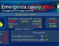 Coronavirus: 8 nuovi casi positivi, Abruzzo a quota 3.086