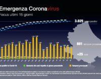 Coronavirus: 25 nuovi casi positivi, Abruzzo a quota 3.025