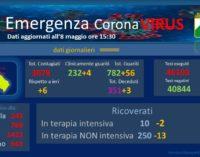 Coronavirus: 6 nuovi casi positivi, Abruzzo a quota 3.078