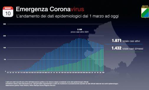 Coronavirus: 17 nuovi casi positivi, Abruzzo a quota 3.103