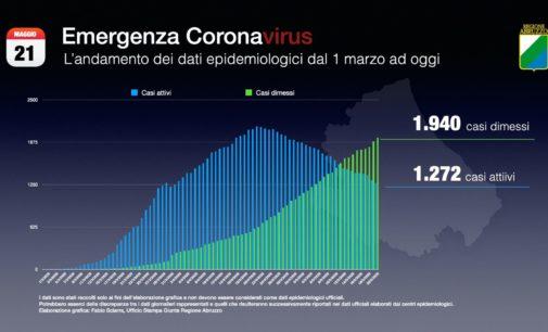 Coronavirus: 7 nuovi casi, Abruzzo a quota 3.212