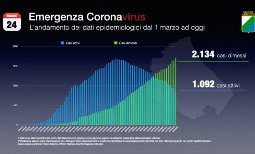 Coronavirus: 5 nuovi casi positivi, Abruzzo a quota 3.226