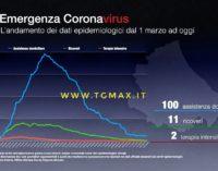 Coronavirus: 4 nuovi casi, Abruzzo a quota 3356