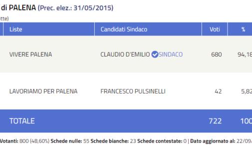 Palena conferma sindaco Claudio D'Emilio con un plebiscito del 94,18 per cento
