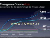 Coronavirus: oggi 103 nuovi casi positivi in Abruzzo