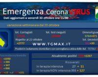Coronavirus: 428 nuovi casi, Abruzzo a quota 10.102 positivi