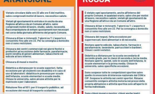 Speranza chiama Marsilio: domenica l'Abruzzo torna in zona arancione