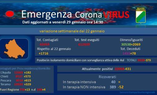 Covid: 7 morti e 343 casi, sale tasso positività in Abruzzo