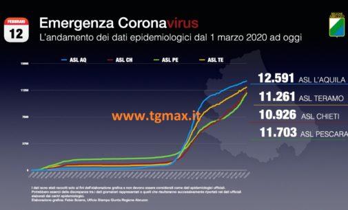 Coronavirus: 357 nuovi casi in Abruzzo, 11057 sono gli attualmente positivi