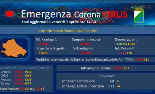 Abruzzo: i comuni in zona rossa salgono da 17 a 40, quasi tutti nell'Aquilano